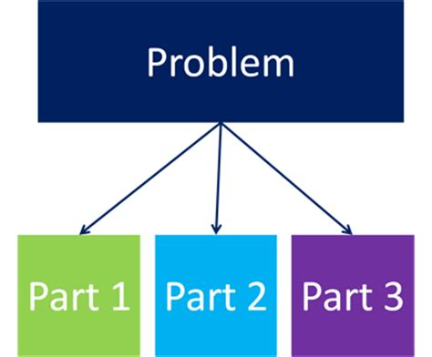 Ideal problem solving strategy examples
